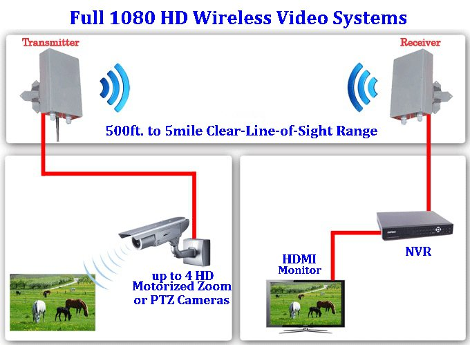 HD Long Range Wireless Video Systems